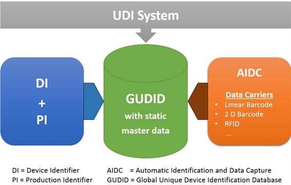 SAP project in the area of UDI Practical implementation