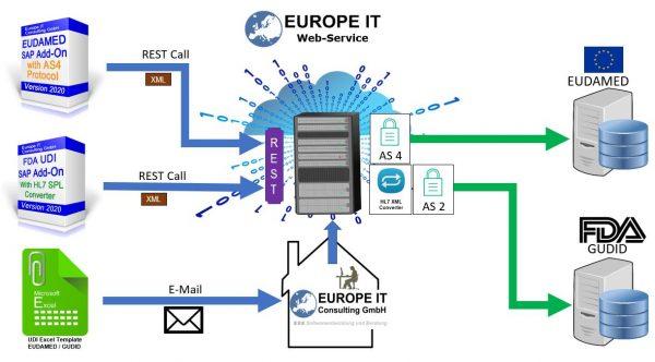 UDI Datenübertragung