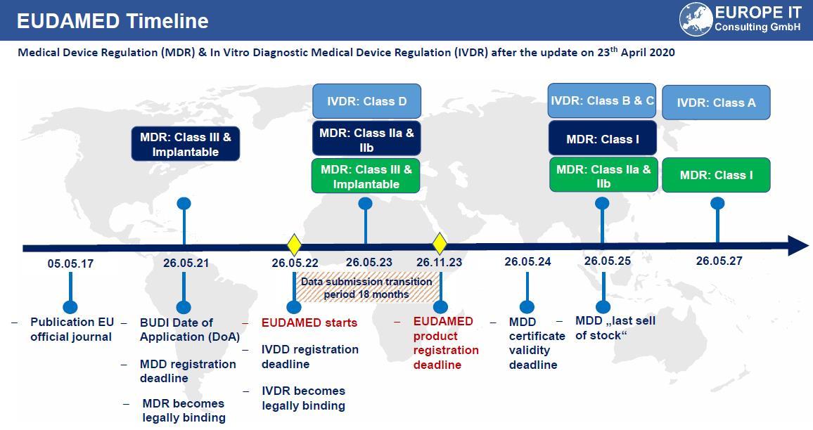 Zeitplan der UDI Implementierung für EUDAMED