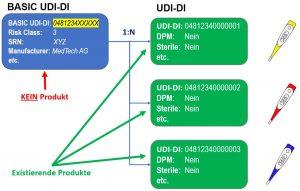 Basic UDI-DI & UDI-DI Produkthierarchie