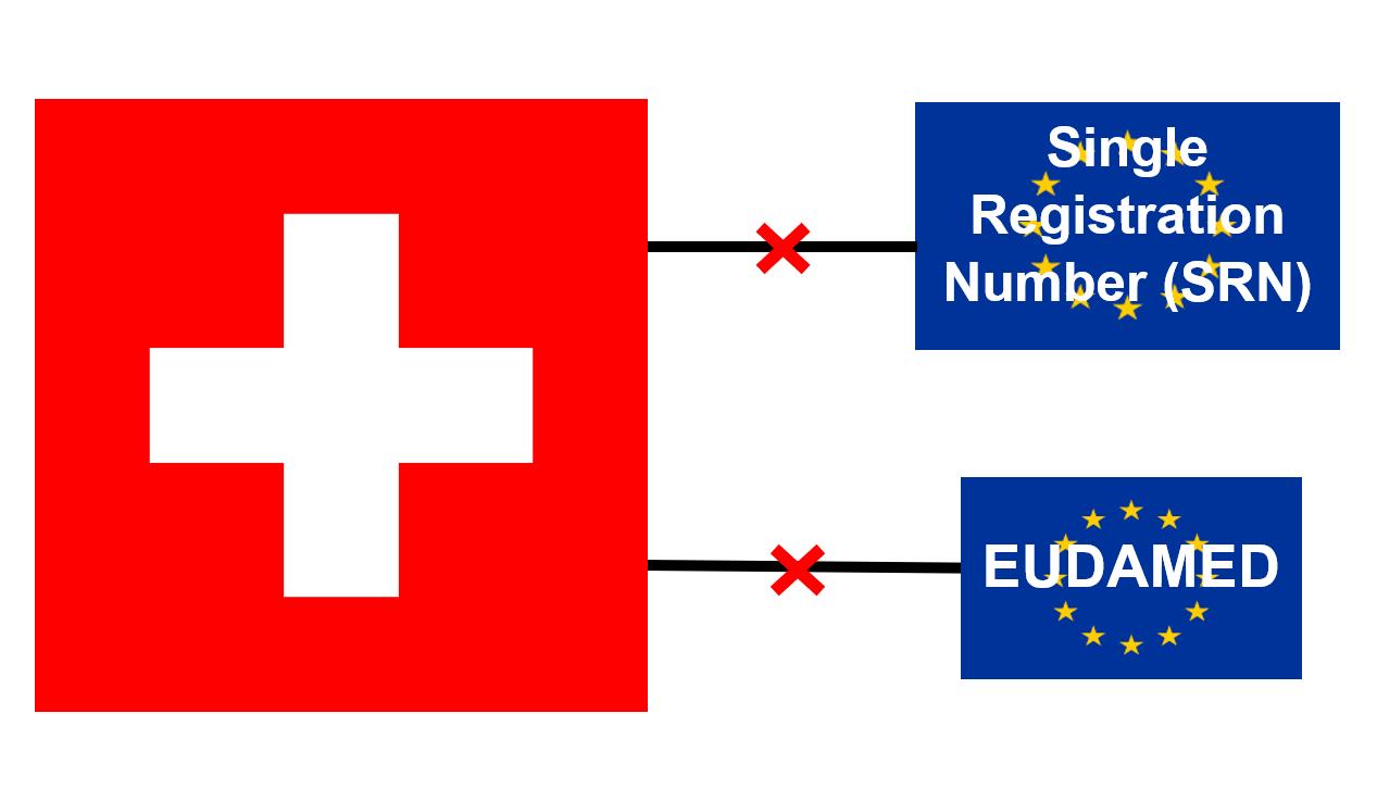 Neue Anforderungen für die Schweiz