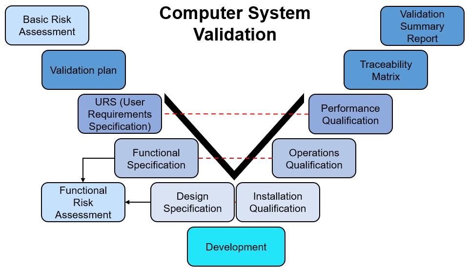 Computer System Validation   CSV gemäss ISO 13485